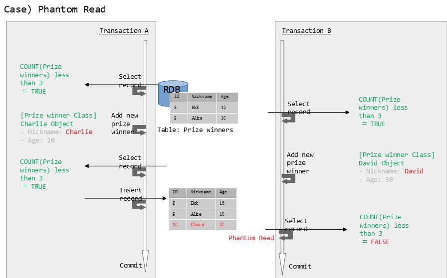 アプリケーション開発におけるロックの重要性とORMにおけるロックの実現例