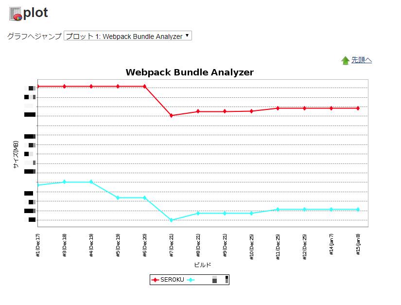 jenkins_plot_plugin_webpack_bundle_analyzer.png